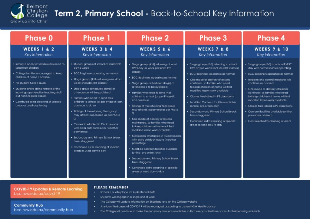 Back to School Plan - Primary School, BCC BackToSchool Primary 1