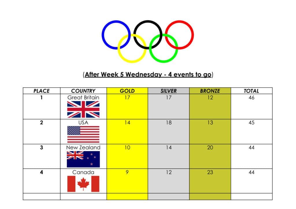 Sport News, MEDAL TALLY 2021 Olympics